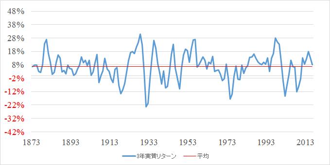 S&P株価指数 3年間の実質リターンと平均(1871~2016)