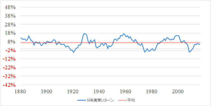 S&P株価指数 10年間の実質リターンと平均(1871~2016)