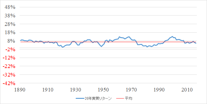 S&P株価指数 20年間の実質リターンと平均(1871~2016)