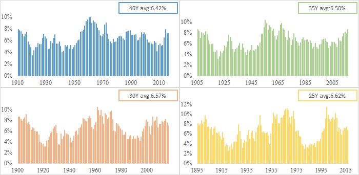 S&P株価指数 40年、35年、30年、25年の実質利回り(1871~2016)