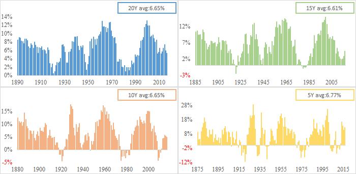 S&P株価指数 20年、15年、10年、5年の実質利回り(1871~2016)