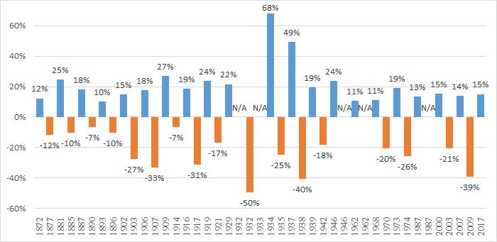 S&P株価指数 ブル・ベア相場 年間収益率(1871~2017)