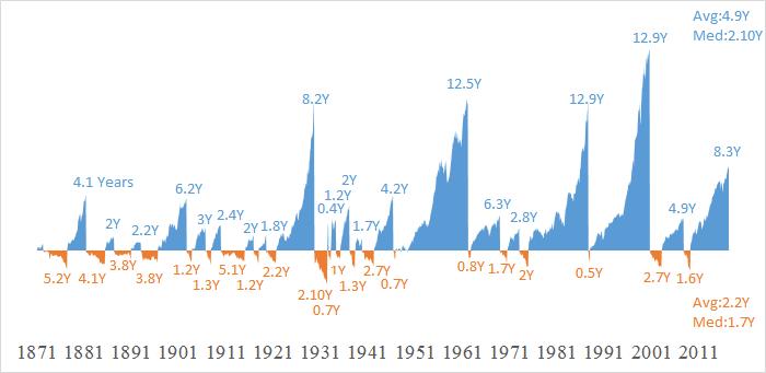 S&P株価指数 ブル・ベア相場 期間(1871~2017)
