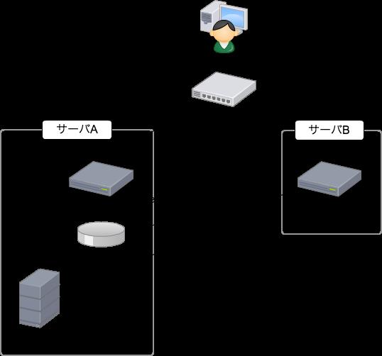 サーバ構成図1