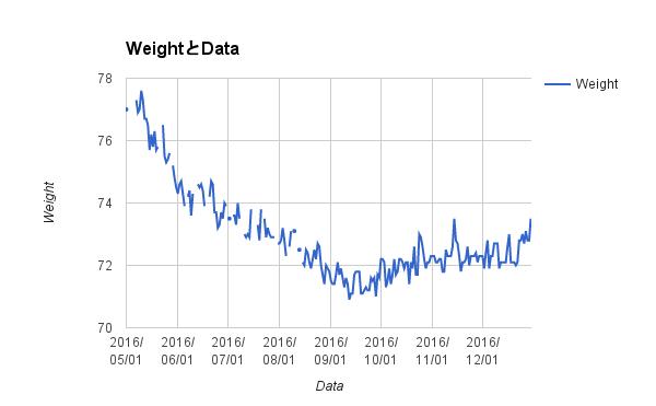 weight_2016