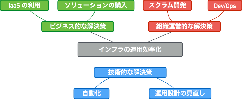 f:id:ohyama-hiroyasu:20180511165919p:plain