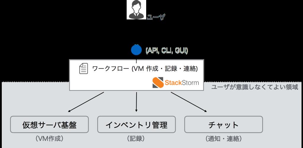 f:id:ohyama-hiroyasu:20180710162106p:plain