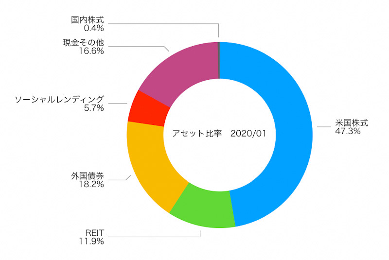 f:id:ohzoratobio:20200209095002j:plain