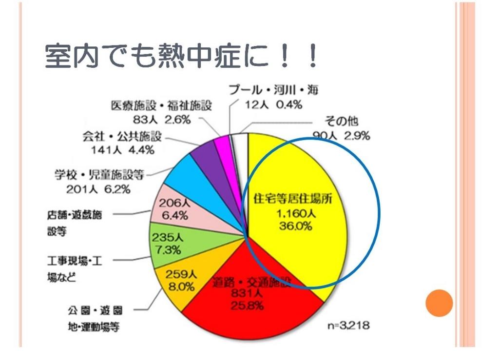 f:id:oishi-hp:20180802160825j:plain