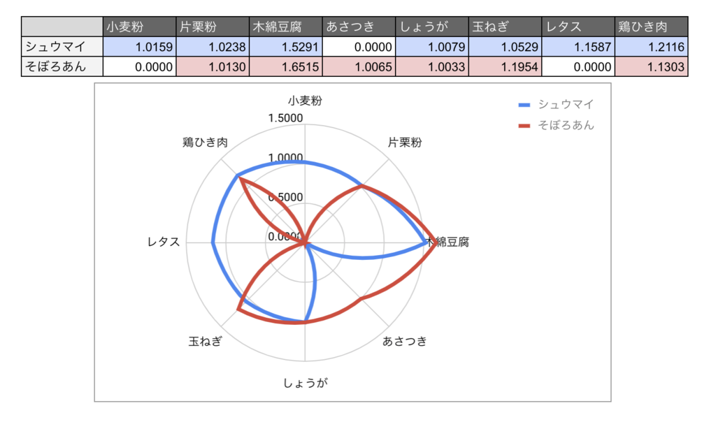 f:id:oishi-kenko:20181113113904p:plain