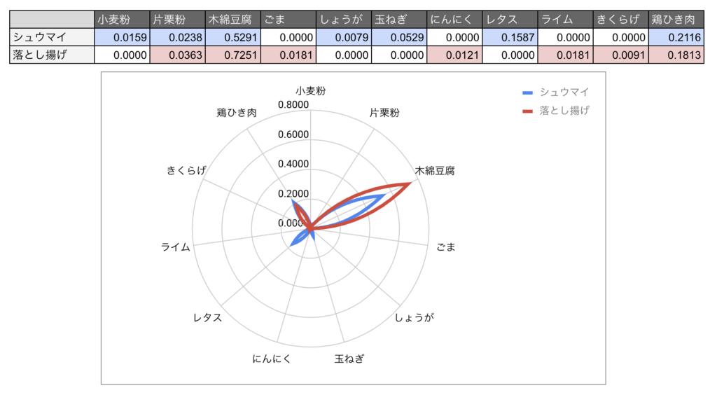 f:id:oishi-kenko:20181113114048p:plain