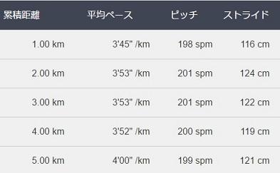 f:id:oiyan-run:20170521182308j:plain