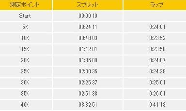 f:id:oiyan-run:20180603220845j:plain