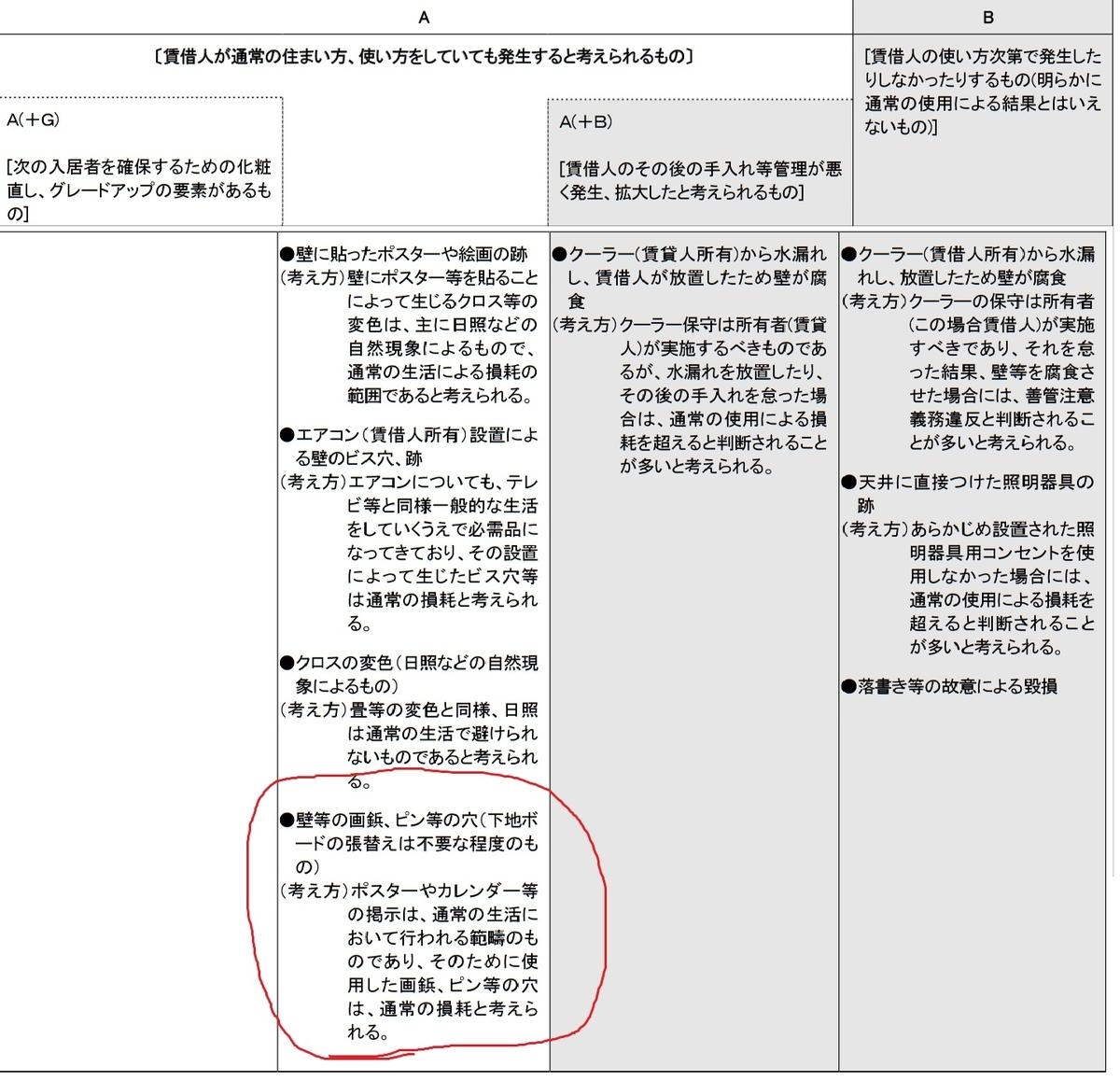 原状回復ガイドライン(国土交通省)