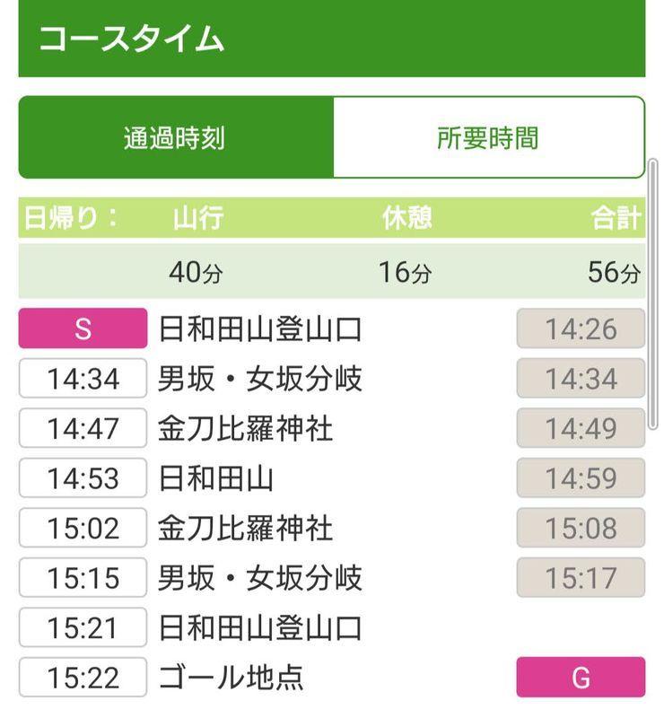 日和田山所要時間