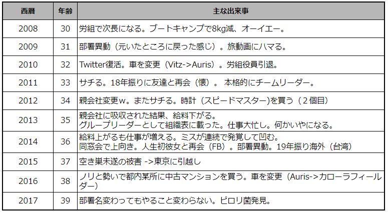 f:id:okaji:20180328001105p:plain