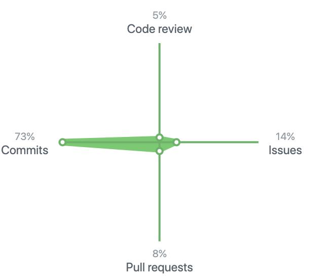 直近 1 年間の GitHub での活動のうち 73 % が commit でした
