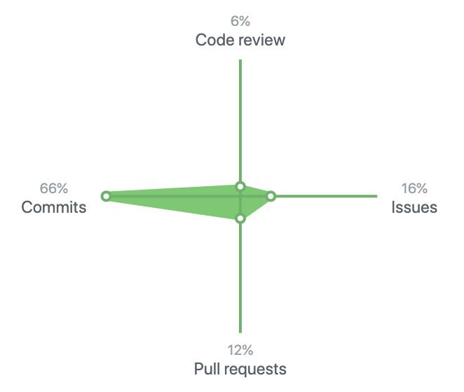 2019 年の GitHub 上での活動内訳は Code Review が 6 %、Commits が 66 %、Issues が 16 %、Pull Requests が 12 % でした。