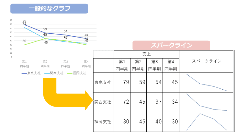 【Excel】スパークラインって知ってる?表を見やすくする超便利な機能