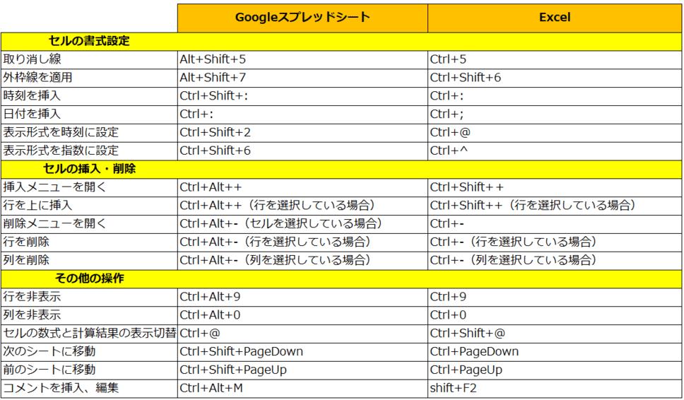 【Excel】Googleスプレッドシートとのショートカットキー対応表!これで作業スピードを一気に加速