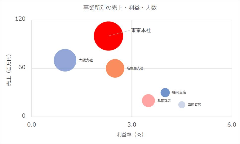 【Excel】3つのデータを同時に分析・グラフ化できる!バブルチャートの作り方