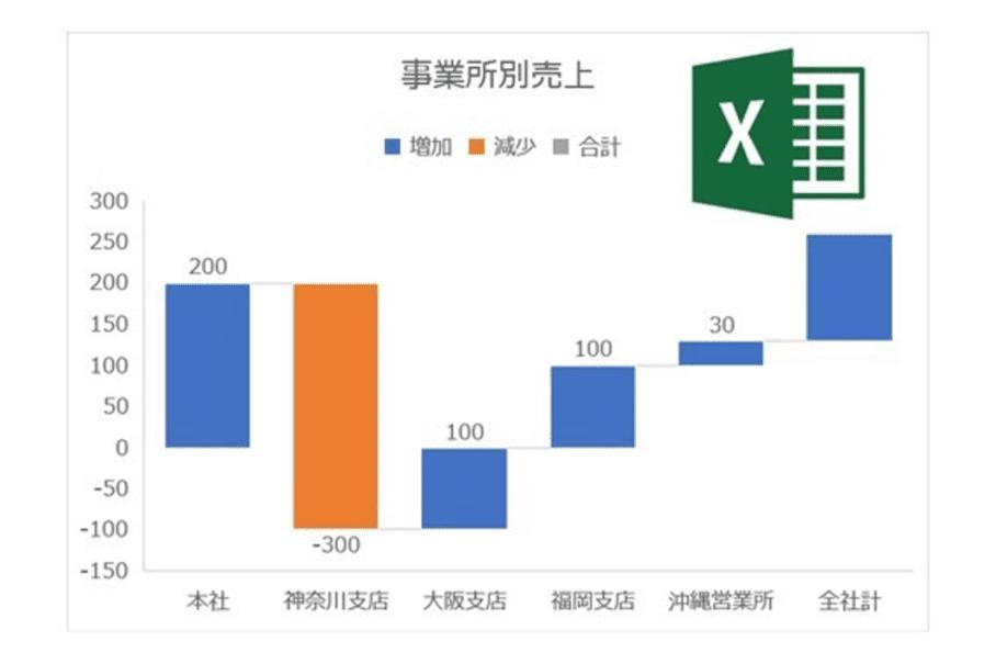 """【Excel】数字の""""中身""""が目で見えるグラフ!「ウォーターフォールチャート」活用術"""