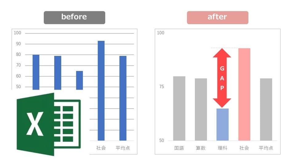【Excel】デフォルトのグラフをあっという間に「伝わるグラフ」に変身させる方法