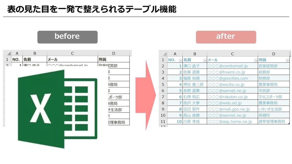 【Excel】まだそのまま名簿づくりしてるの? テーブル機能で効率&質が大幅アップ!