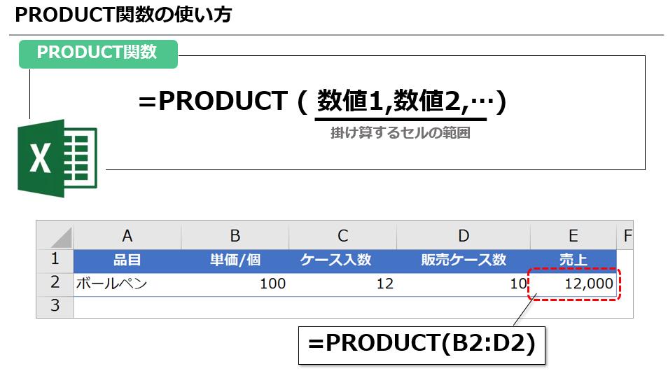 【Excel】掛け算で「*」を使うよりずっと楽!複数のセルの掛け算にはPRODUCT関数を使おう