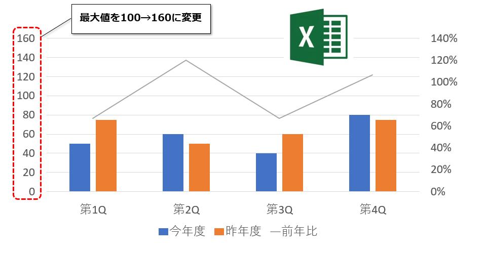 【Excel】折れ線グラフと棒グラフの2つを表示する複合グラフ