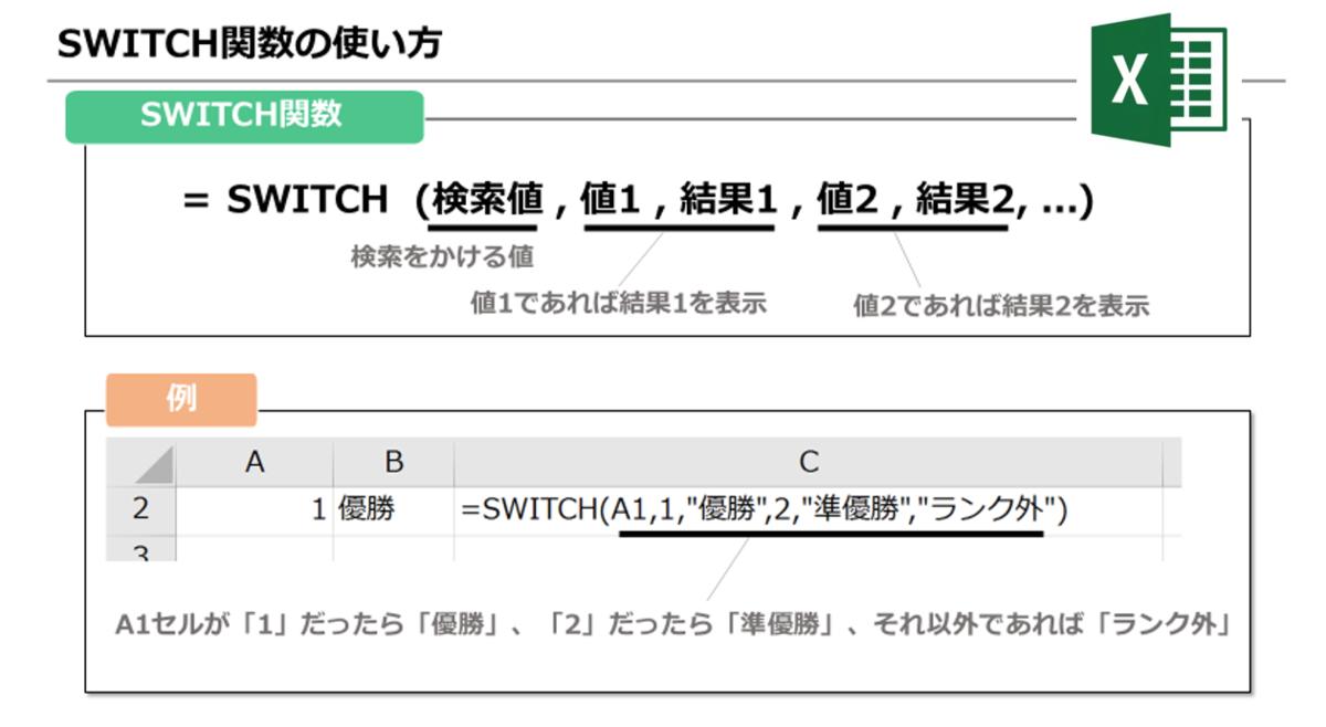 【Excel】IF関数より手軽に条件分岐! SWITCH関数で上手に時短