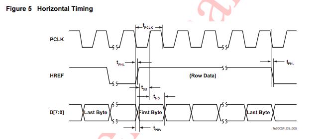 FPGA(Nexys4 DDR)を使ってCMOSカメラ(OV7670)の画像をVGA出力する - メモ