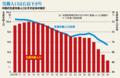 中国労働力人口の予測