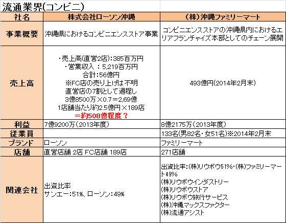 f:id:okinawa-hataraku:20160712074828p:plain