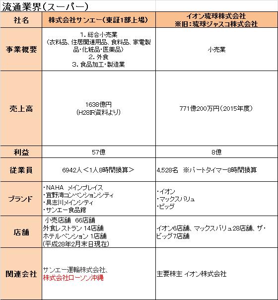 f:id:okinawa-hataraku:20160712080001p:plain