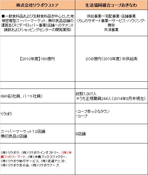 f:id:okinawa-hataraku:20160712080119p:plain