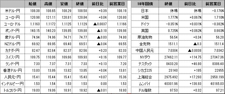 f:id:okinawa-support:20191105103220p:plain
