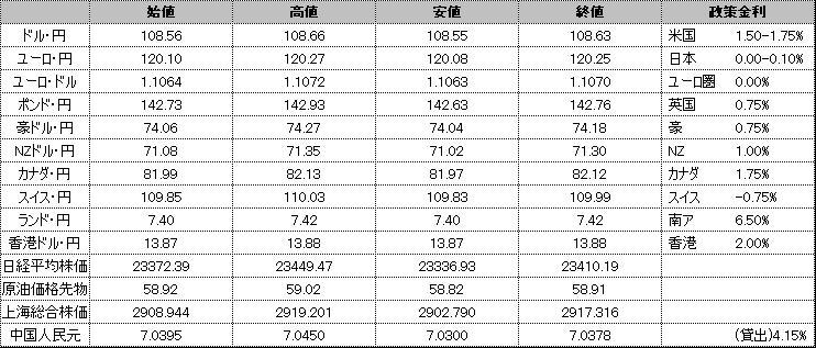 f:id:okinawa-support:20191210181749p:plain