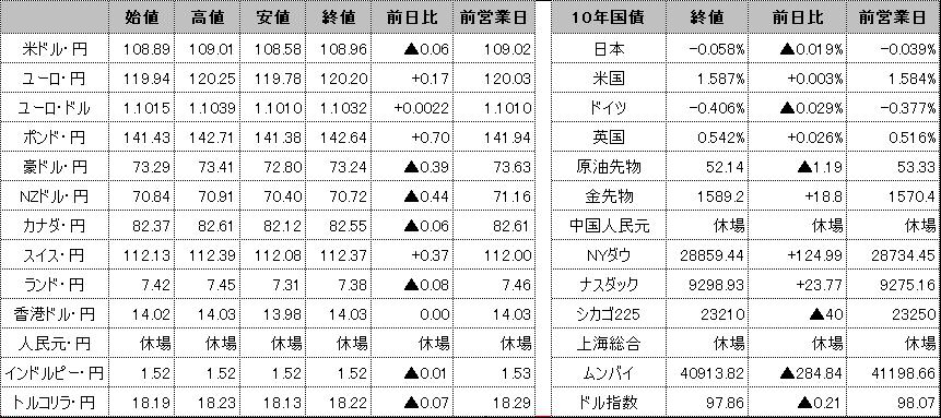 f:id:okinawa-support:20200131102758p:plain