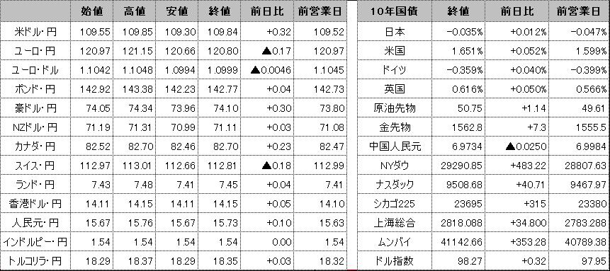f:id:okinawa-support:20200206101418p:plain
