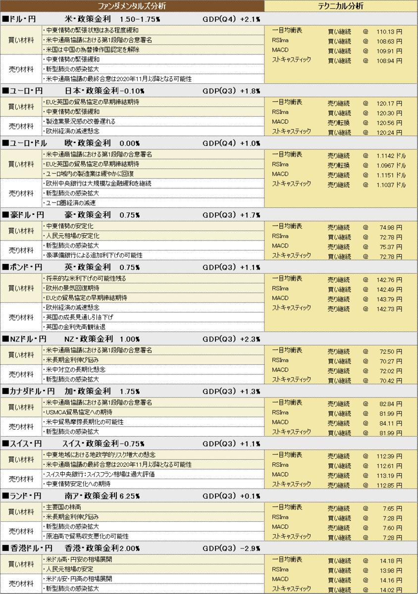 f:id:okinawa-support:20200210190325p:plain