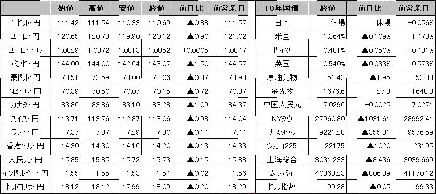 f:id:okinawa-support:20200225102058p:plain