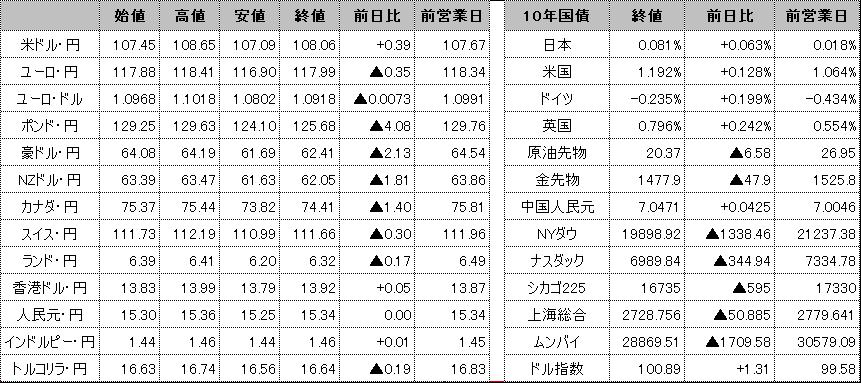 f:id:okinawa-support:20200319101137p:plain
