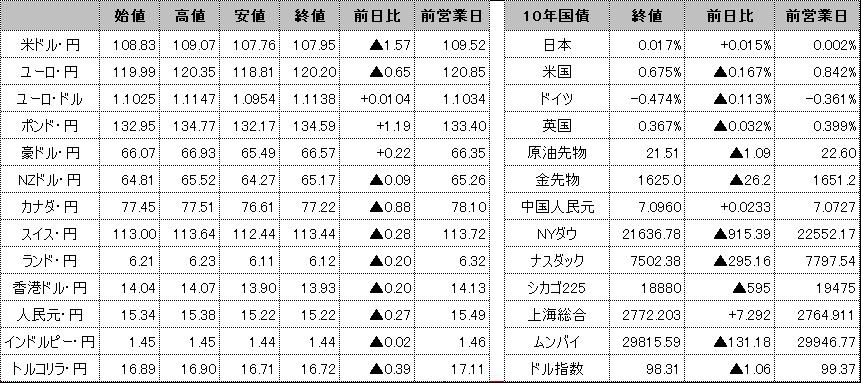 f:id:okinawa-support:20200330101443p:plain