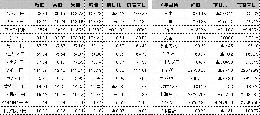 f:id:okinawa-support:20200408100521p:plain