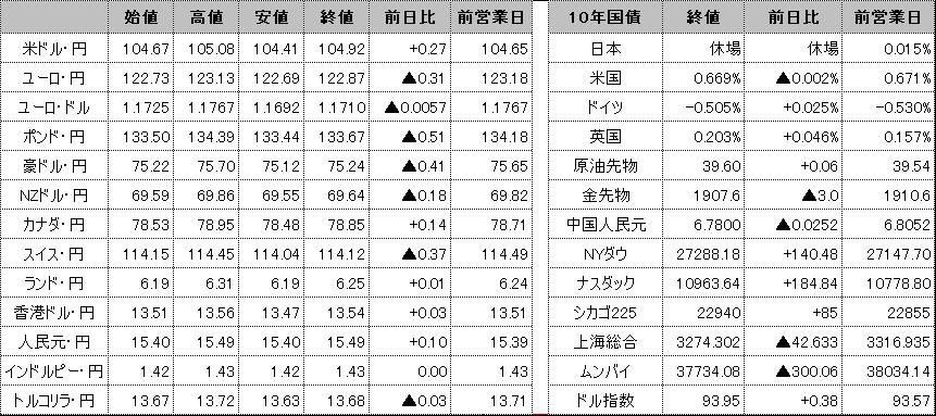 f:id:okinawa-support:20200923102059p:plain