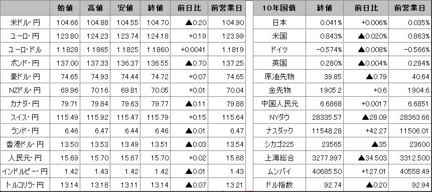 f:id:okinawa-support:20201026100533p:plain