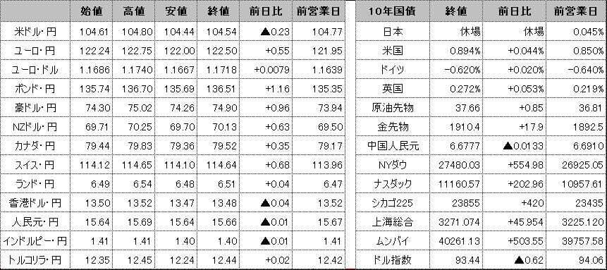 f:id:okinawa-support:20201104101052p:plain