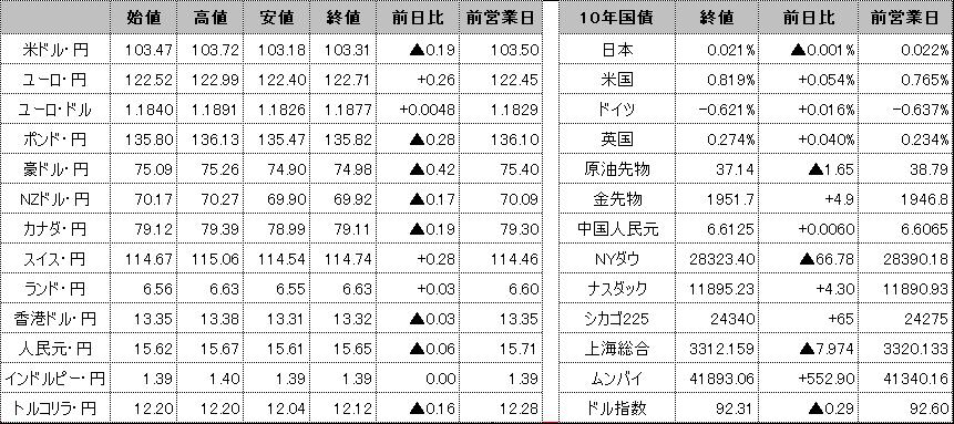 f:id:okinawa-support:20201109102812p:plain