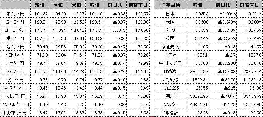 f:id:okinawa-support:20201118102121p:plain